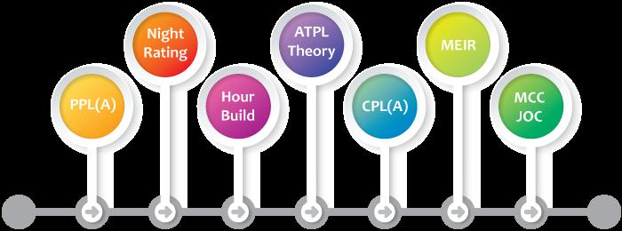 Modular Training at AFTA